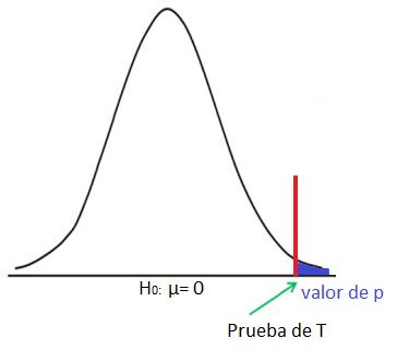 valor de p